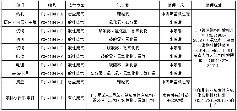 廢氣排放口編號2020 (2)